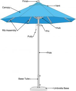 Parts of an Umbrella